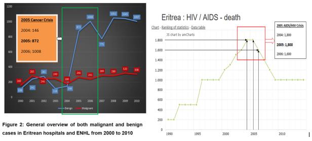 Cancer_aids_crisis_2005