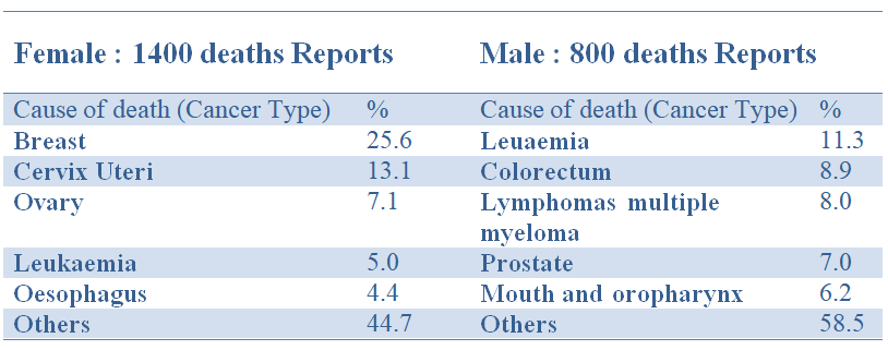 cancer_cases_death_report
