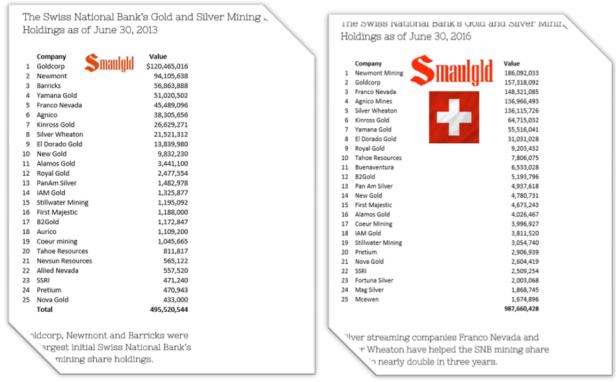 mining shares SNB