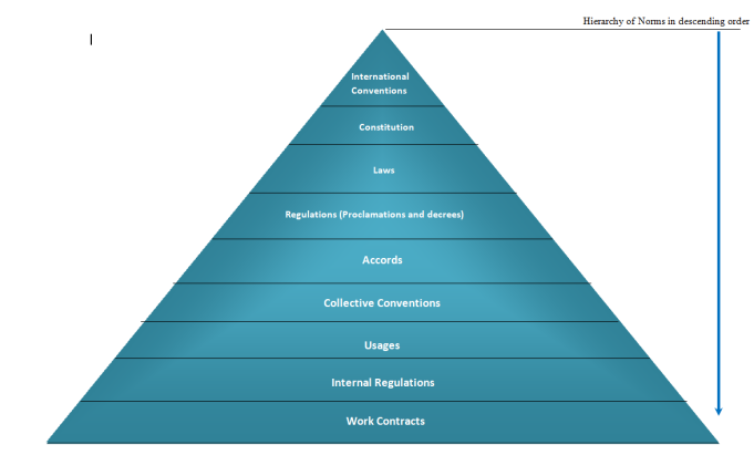 Hierarchy of norms
