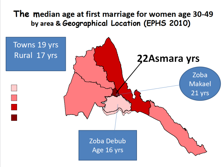 age and marriage
