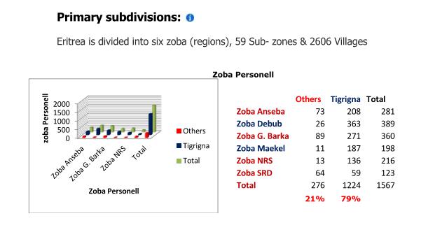 zonal personels
